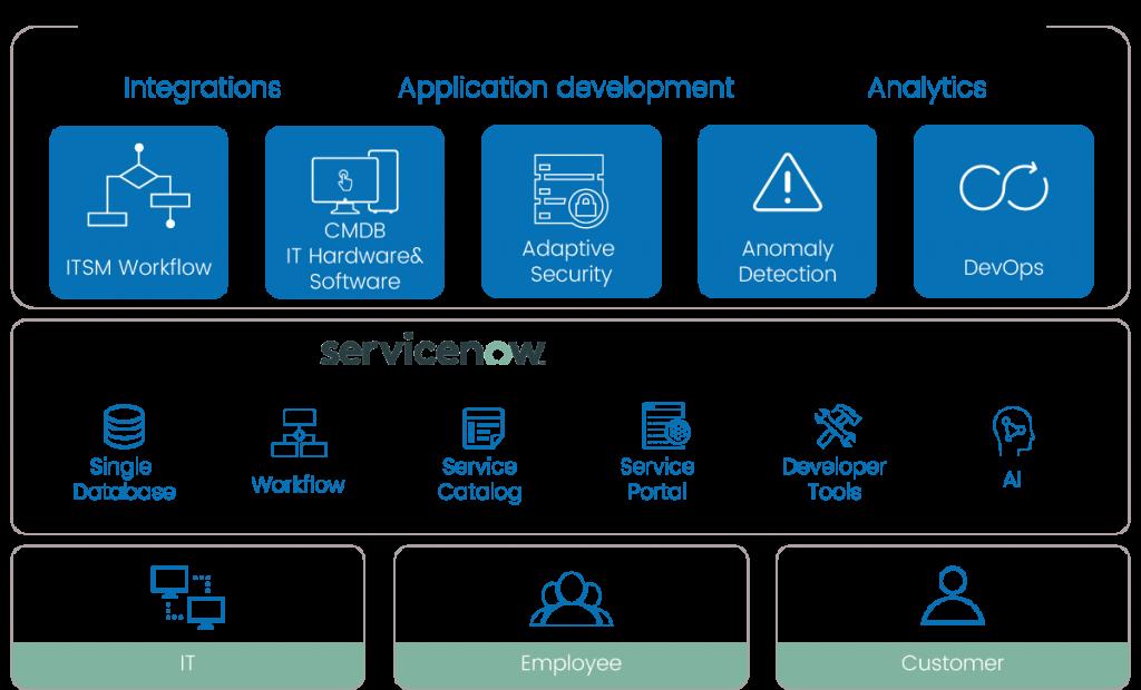 servicenow app development