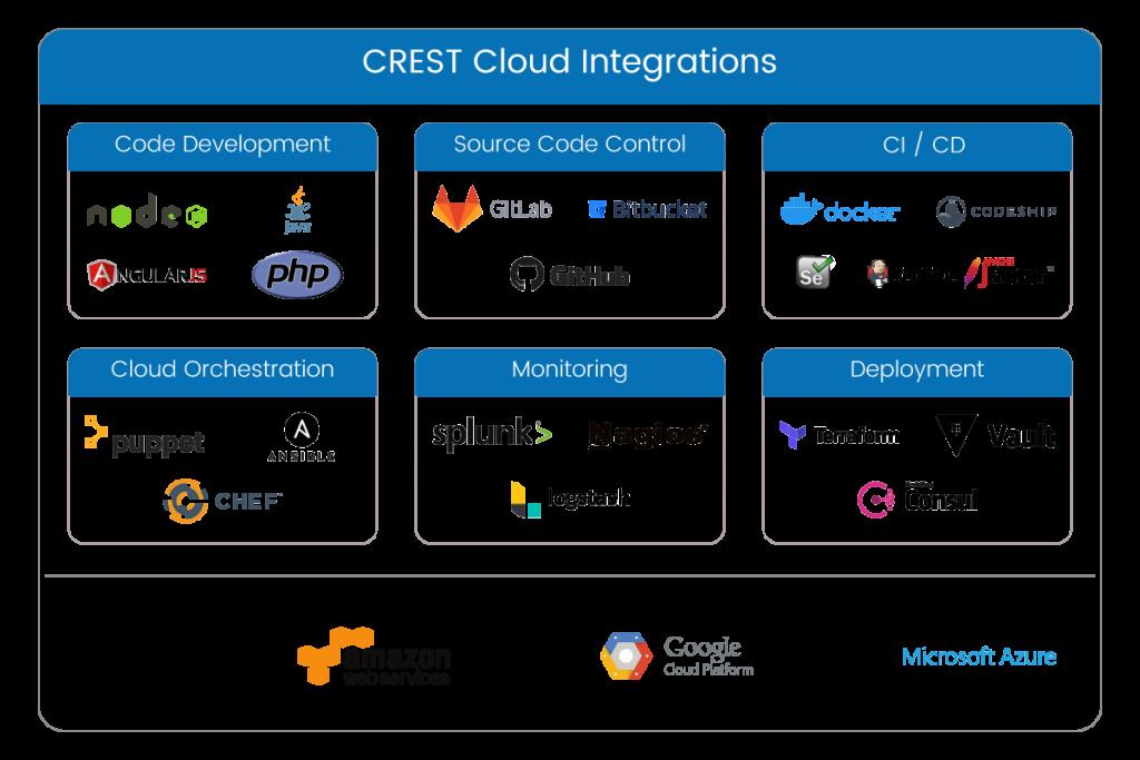 Cloud and DevOps Tools and Platform Integrations