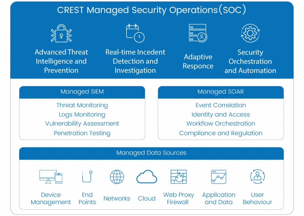 Crest managed security