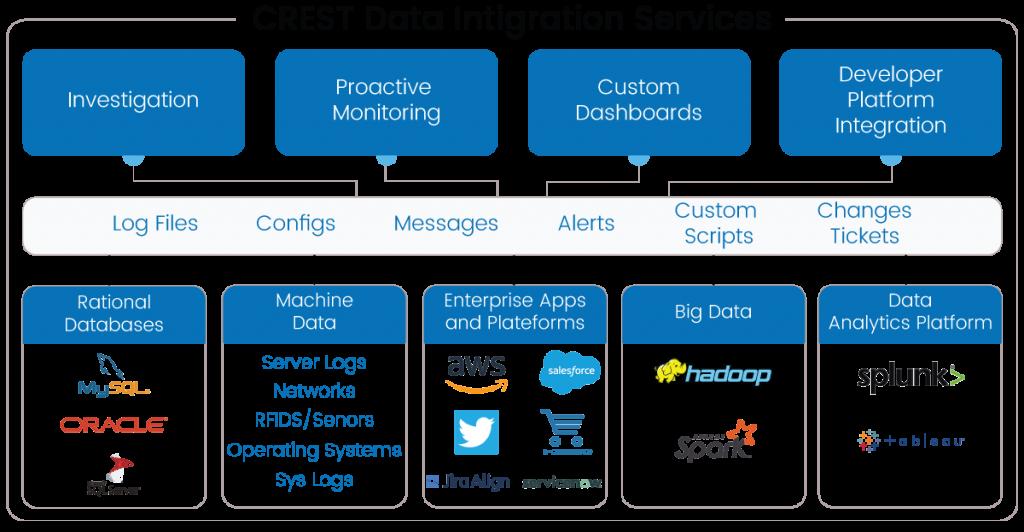 Data Integrations, Analytics and AI,ML