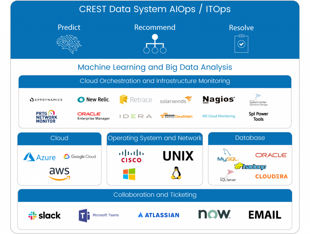 ITOps and AIOps Technologies and Platform Integration