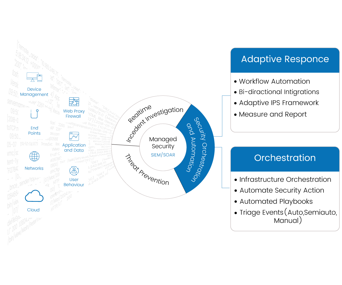 Security Orchestration and Automation Response (SOAR) Services