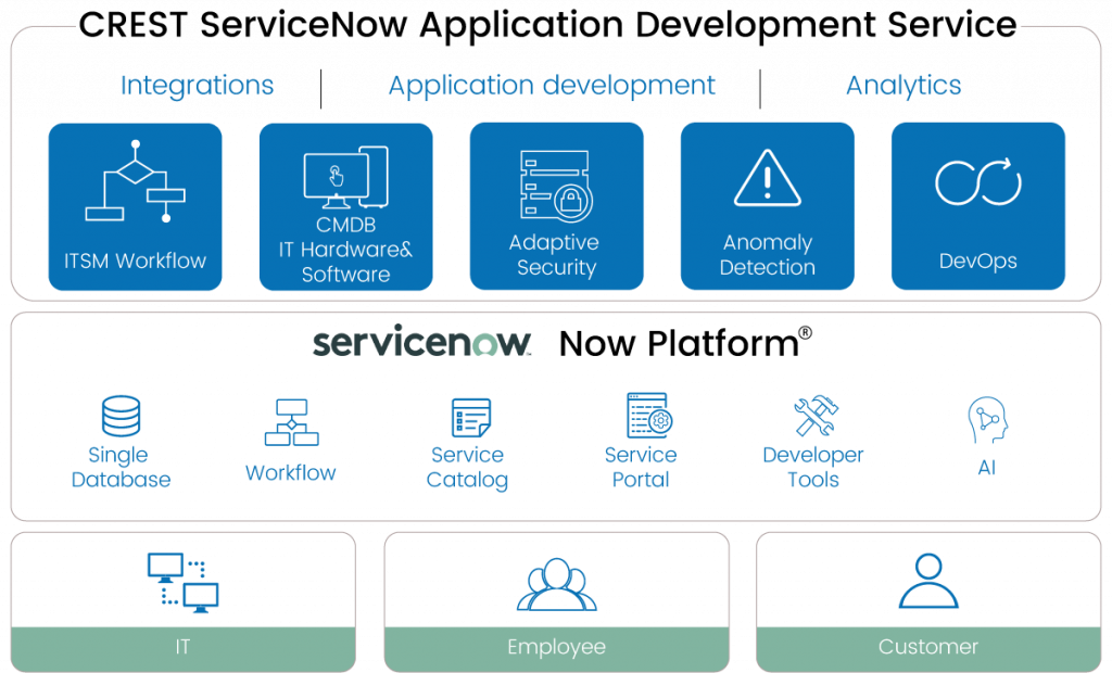 ServiceNow Development and Consulting