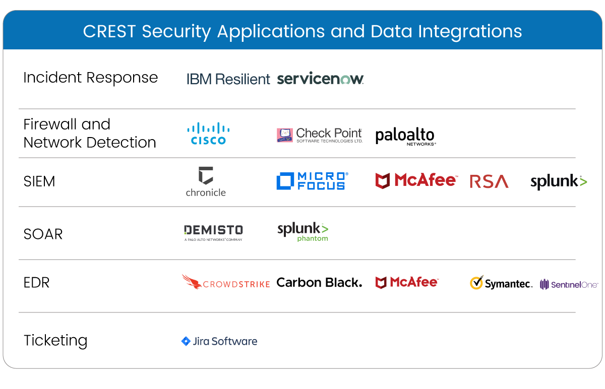 Security-Tools-and-Platform-Integration